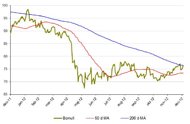 Hur bomullspriset utvecklats under 2012