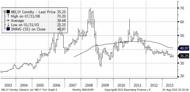 Utveckling för elpriset under 10 år