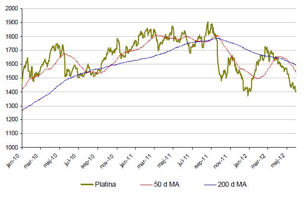 Utveckling för pris på platina - 2010 till 2012