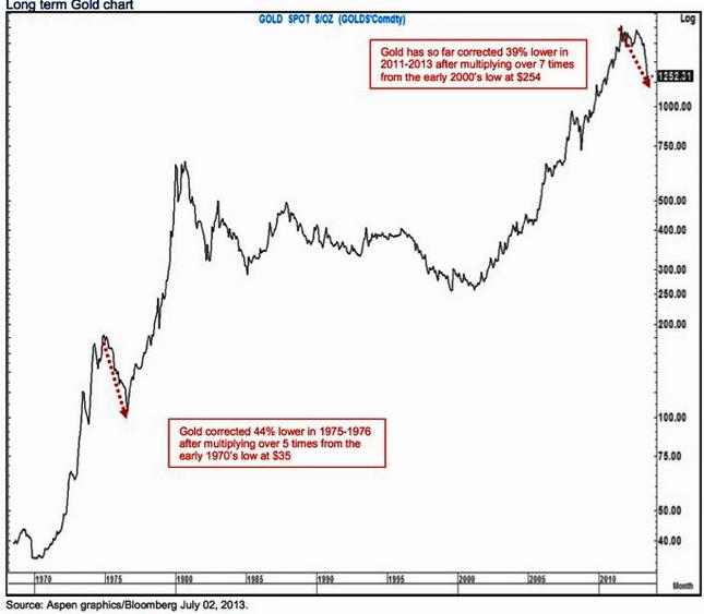Utveckling på guldkursen år 1968 till 2013