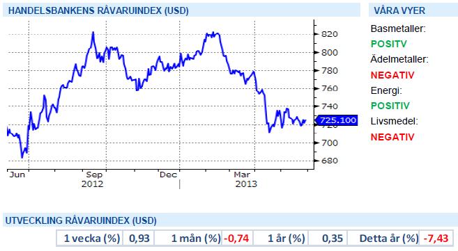 Utveckling för Handelsbankens råvaruindex