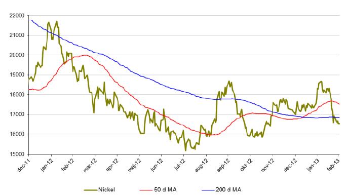 Utveckling för nickelpriset, 50 och 200 d MA