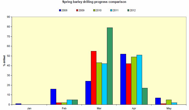 Utvecklingen / takten i sådden av vårkorn i Storbritannen