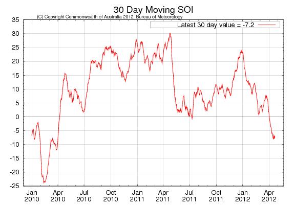 Väder - 30-dagars rörligt SOI