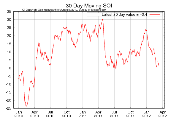 Väder - 30 day moving SOI