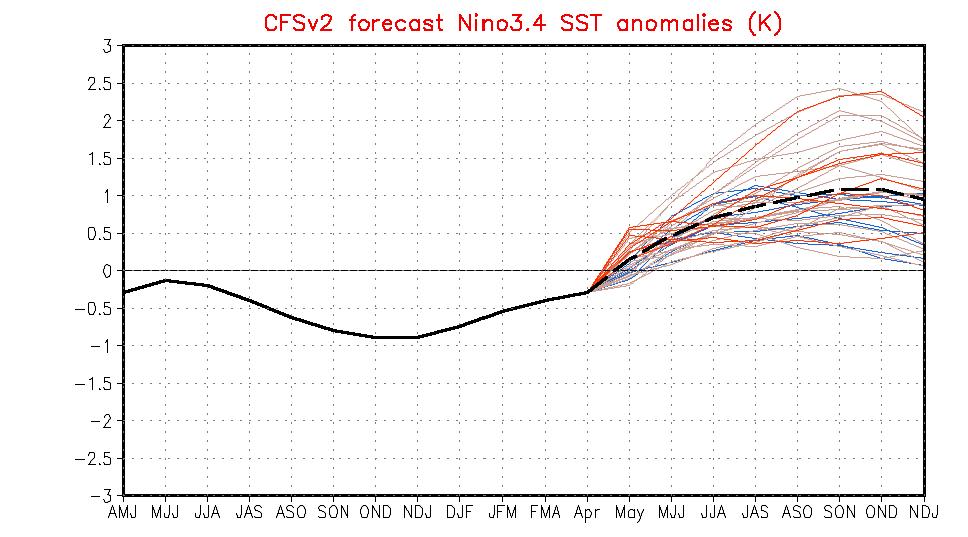 Väder - CFSv2 - Prognos