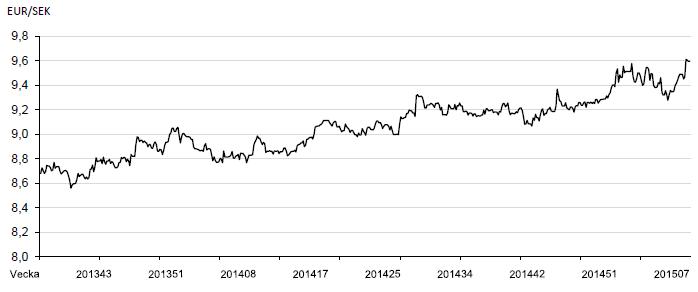 Valuta, EUR/SEK-utveckling