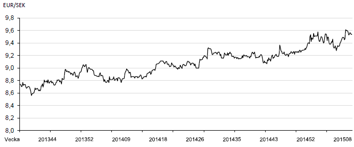 EURSEK-valutautveckling