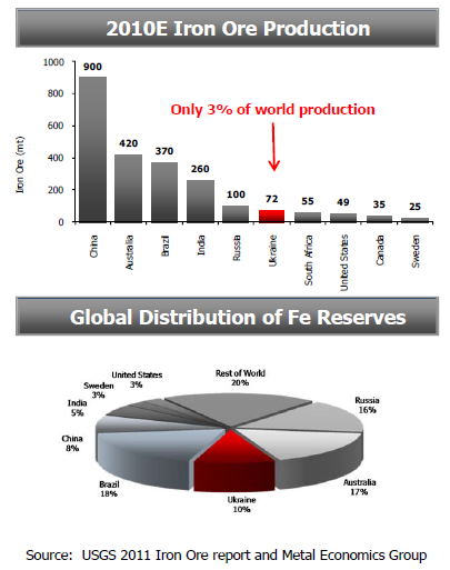 Världens produktion och reserver av järnmalm