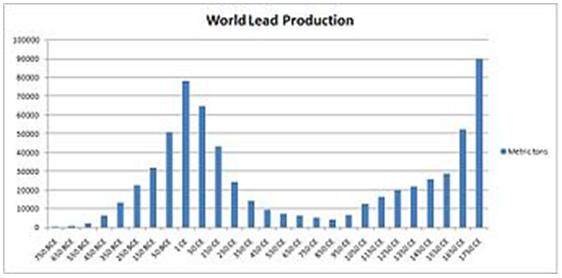 Världsproduktion av bly - Diagram