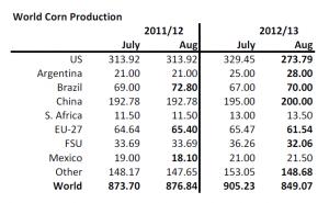 Världsproduktion av majs - augusti 2012