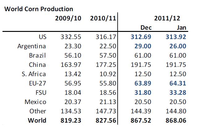 Världsproduktion av majs - Tabell