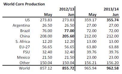 Produktion av majs i världen