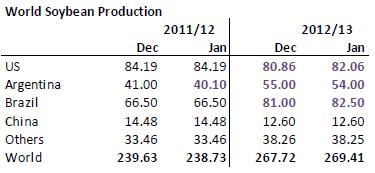 Världsproduktion av sojabönor