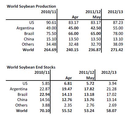 Världsproduktion av sojabönor samt lagernivåer