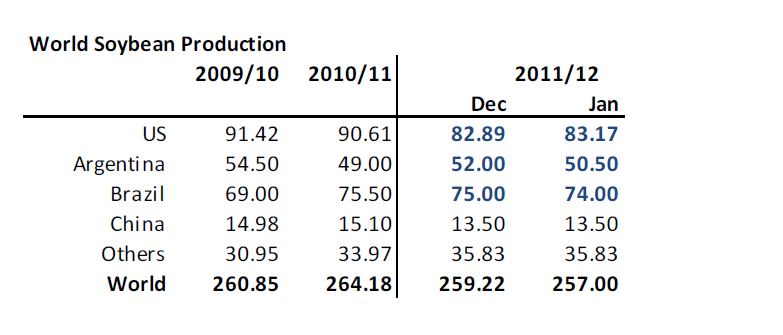 Världsproduktion av sojabönor - WASDE-rapporten