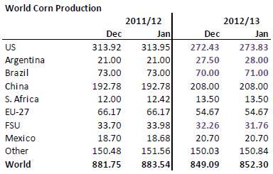 Världsproduktion av majs