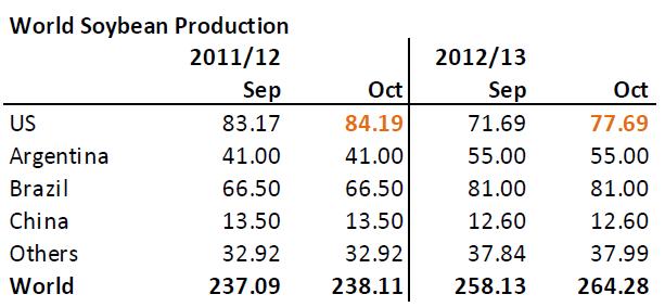 Sammanställning av världsproduktion av sojabönor