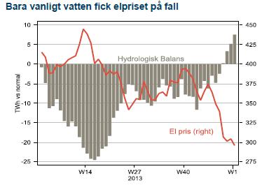 Bara vanligt vatten fick elpriset på fall