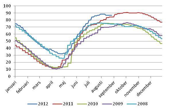 Graf över vattenreservoarer - Påverkar elpriset