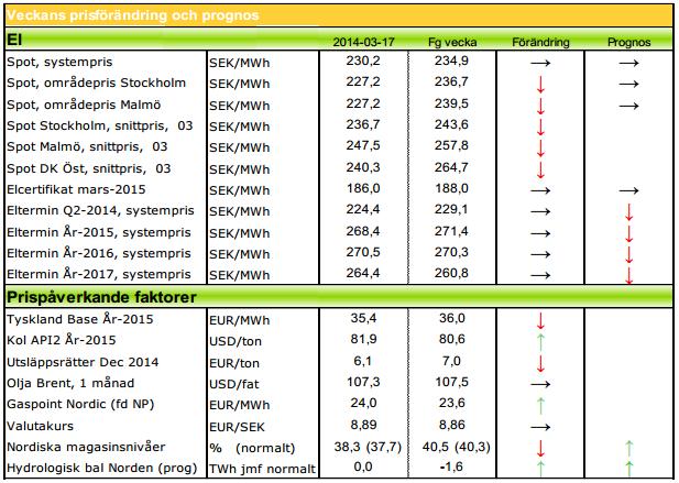 Prognoser på elpriset för 2014 och 2015