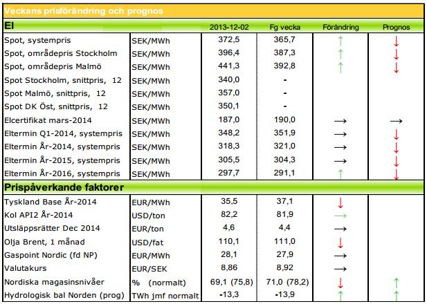 Veckans prognoser på elpriset för 2013 och 2014