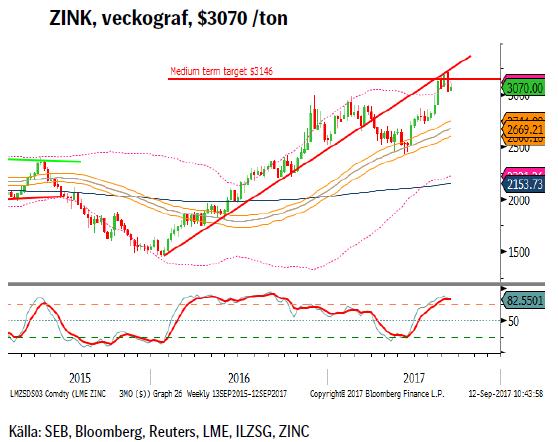ZINK, veckograf, $3070 /ton