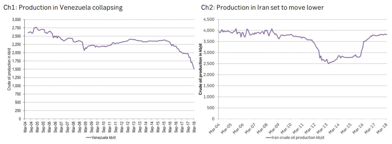 Venezuela and oil