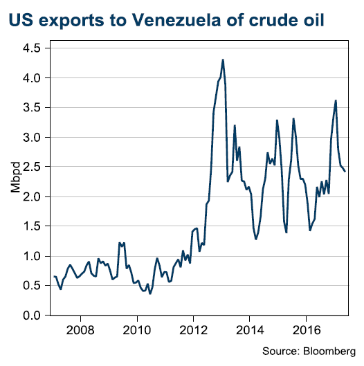 US exports of oil to Venezuela