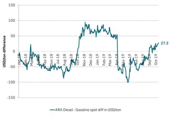 ARA Diesel versus Gasoline