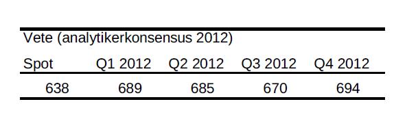 Analytikerkonsensus för vete år 2012