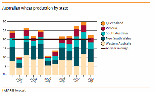 Produktion av vete per stat i Australien
