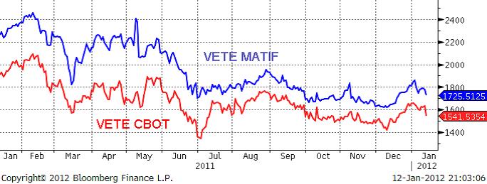 Vete - CBOT och Matif - Diagram