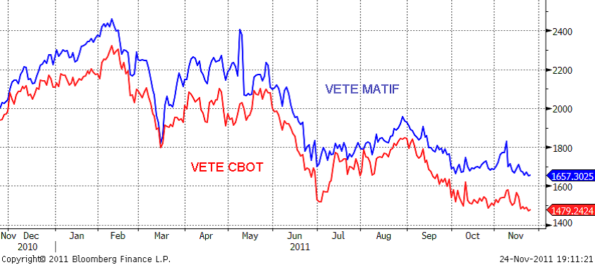 Vete CBOT och Matif - Prisutveckling år 2010 till 2011
