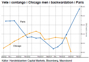 Vete är i contango i Chicago och i backwardation i Paris