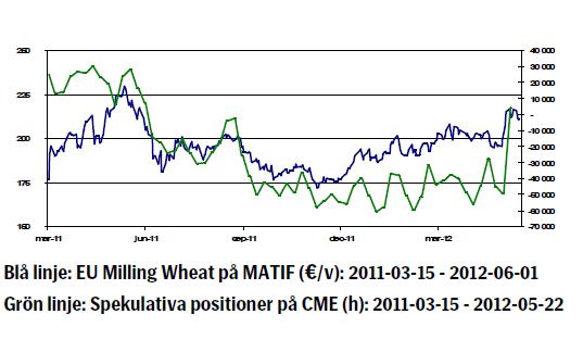 Vete (EU Milling Wheat Matif) Prisutveckling