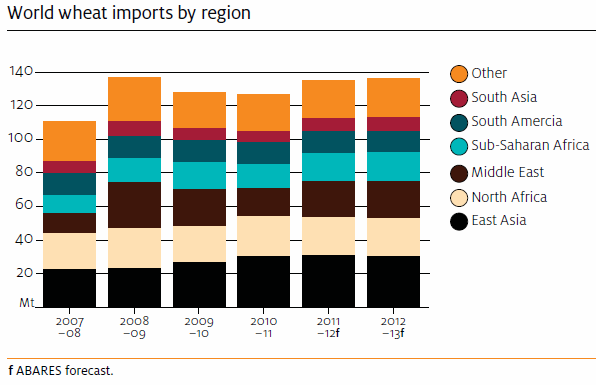 Veteimport per region - Diagram