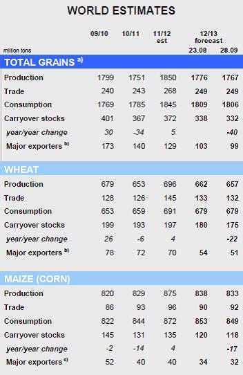 Världsmarknaden för vete och majs