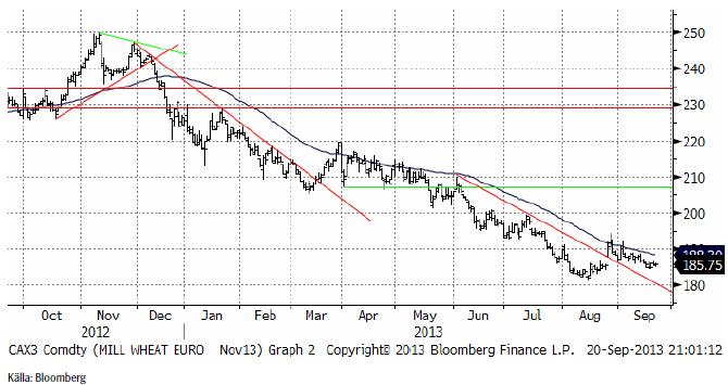 Vete (Mill wheat euro)