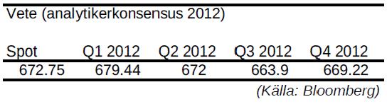 Vete, prognos på pris för kvartal under 2012