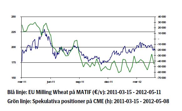 Vete pris utveckling - 2011 - 2012