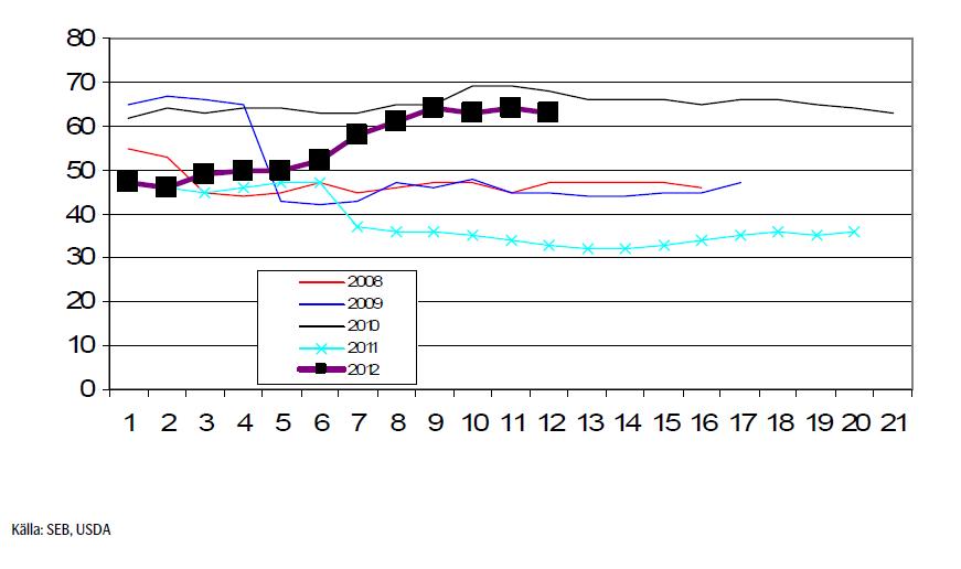 Vetepriser - Källa SEB och USDA