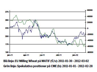 Prisutveckling på vete - Januari 2011 - 2012