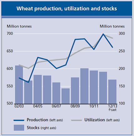 Produktion, användning och lager av vete.