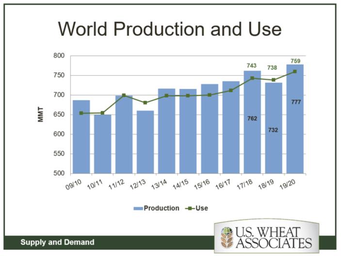 Världsproduktion och användning av vete