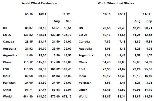Vete - Produktion och lager