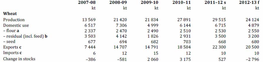 Veteproduktion över åren