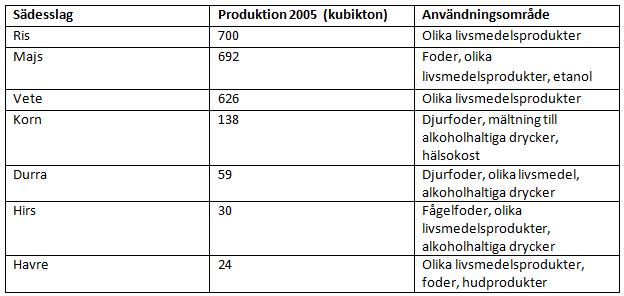 Produktion och användning av olika sädesslag