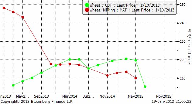 Terminskurvorna för Matif och Chicago, båda omräknade till euro per ton