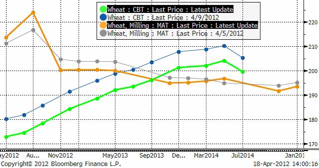 Vete - terminspriserna på Matif och Chicago